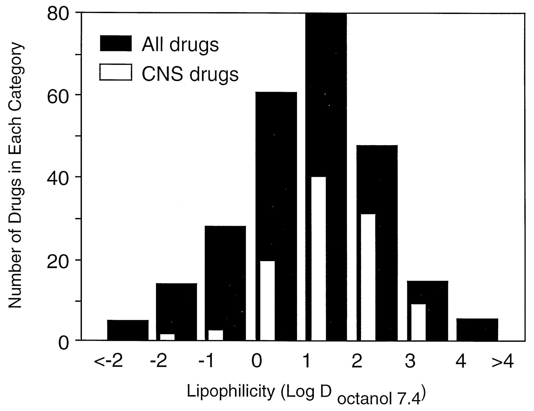 Role of Pharmacokinetics and Metabolism in Drug Discovery and