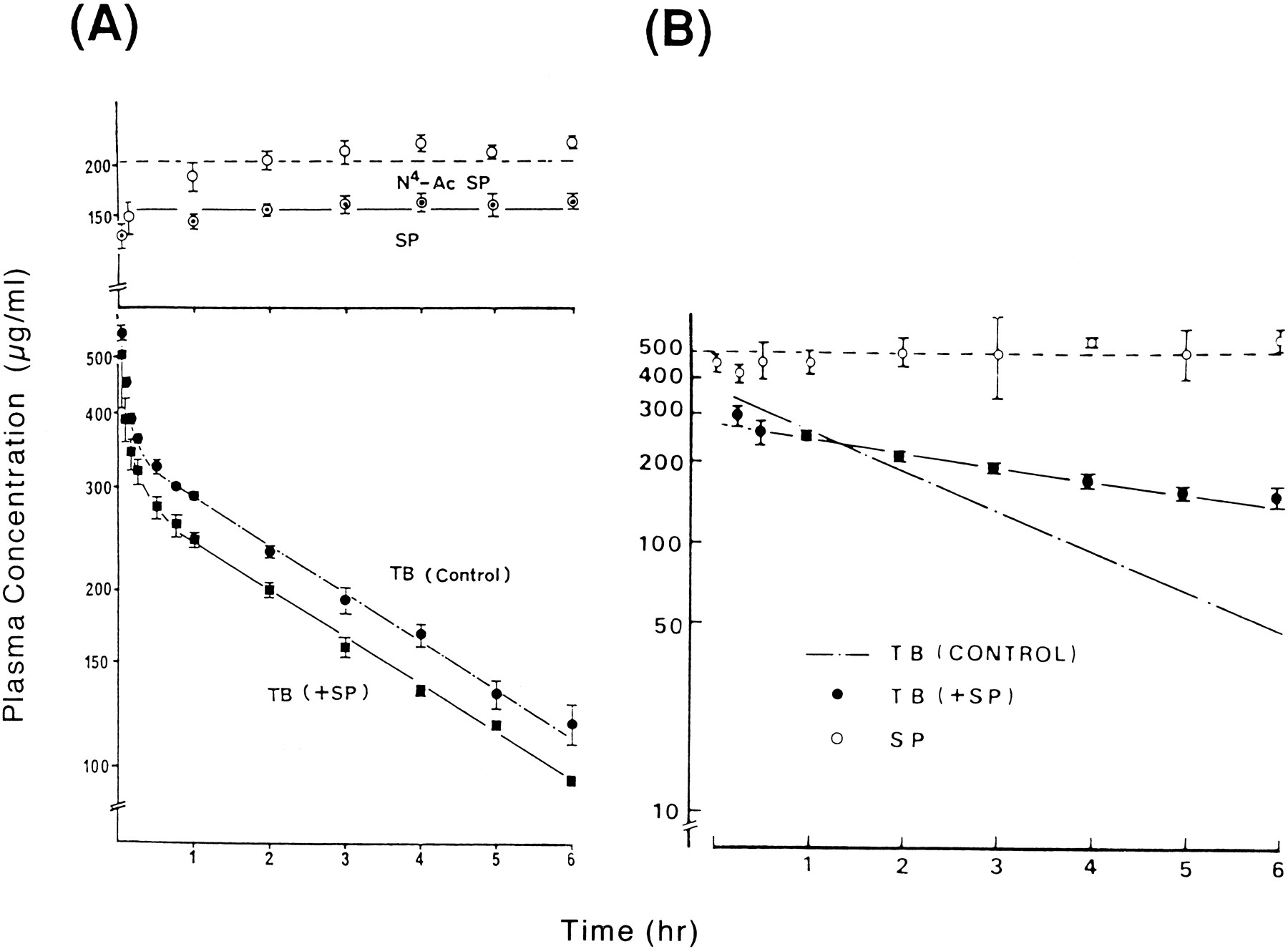 Prediction Of Pharmacokinetic Alterations Caused By Drug Drug