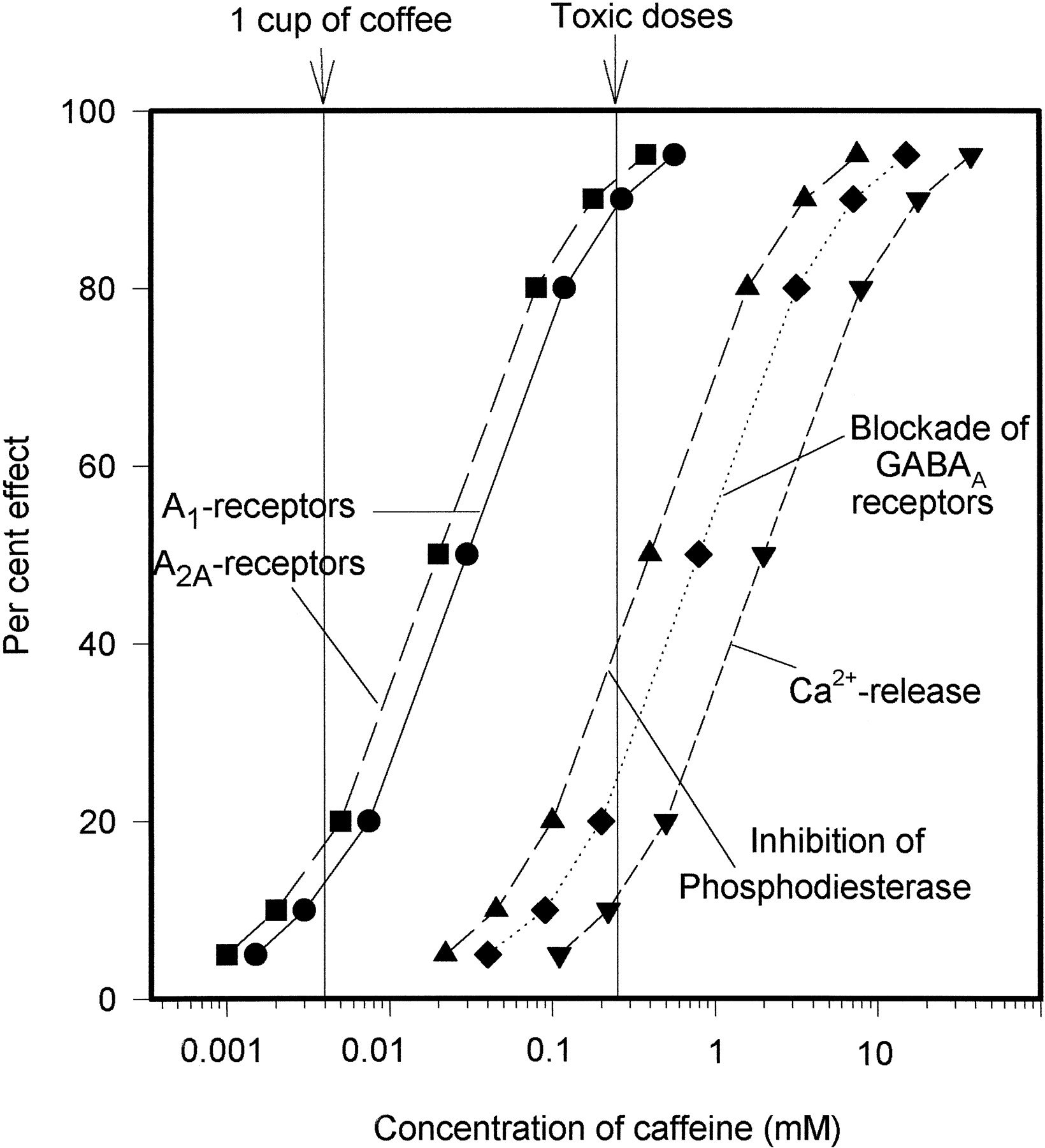 Actions Of Caffeine In The Brain With Special Reference To Factors Ucc Coffee Columbia 20 X Gram Download Figure