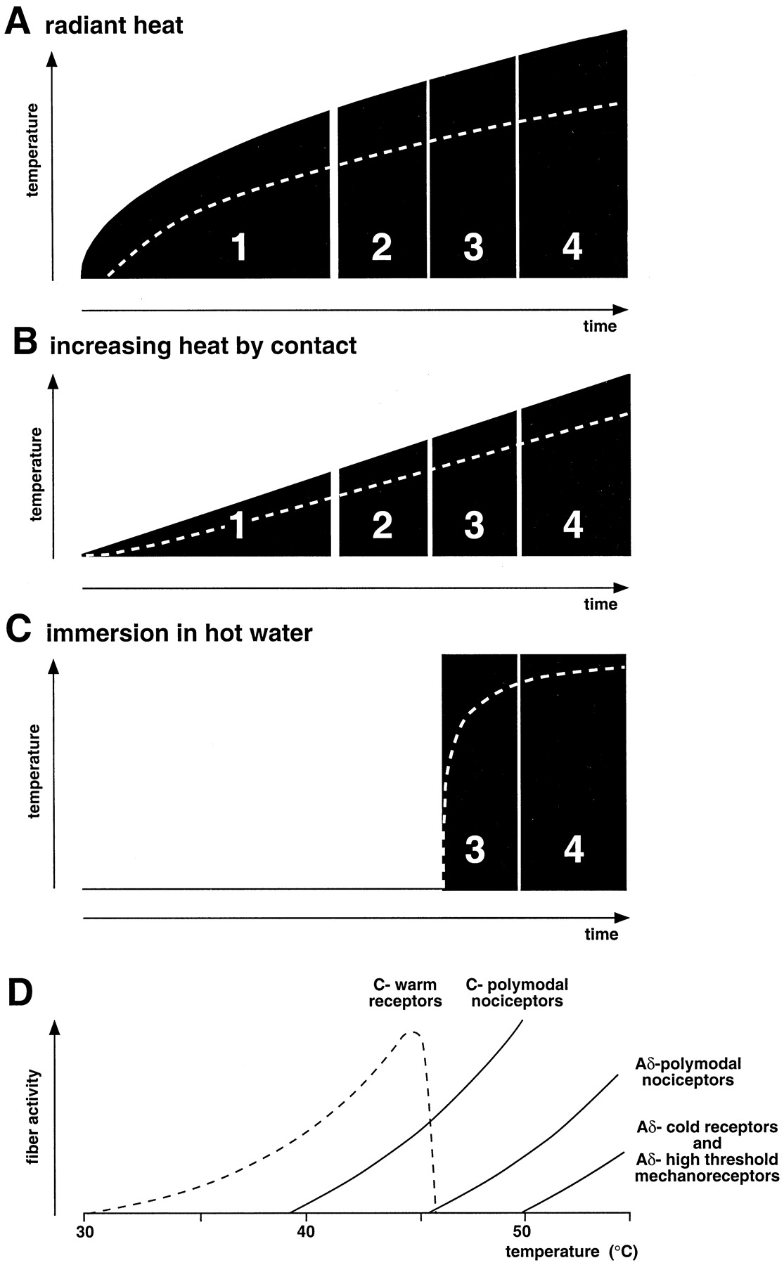 Animal Models Of Nociception Pharmacological Reviews Offpeak Heating Wwwvernonelectricorg Download Figure