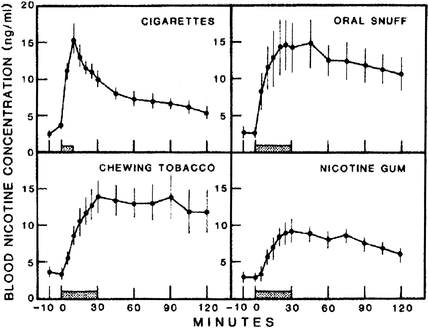 Metabolism and Disposition Kinetics of Nicotine | Pharmacological