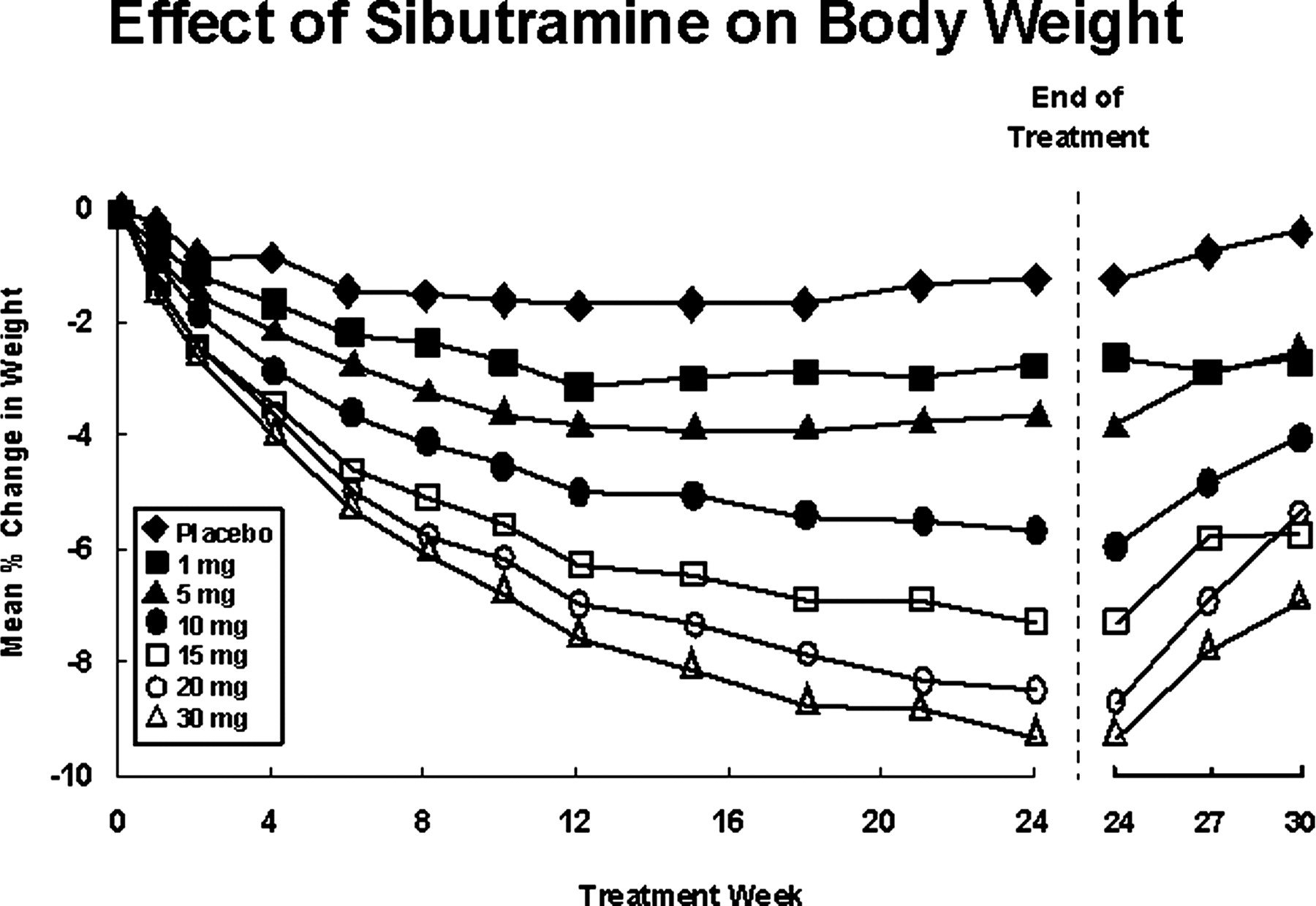 Pharmacological Treatment of the Overweight Patient