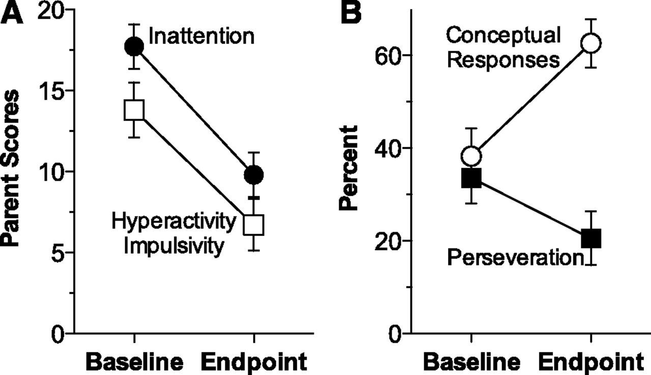 Psychostimulants and Cognition: A Continuum of Behavioral