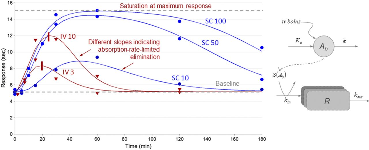 Dose-Response-Time Data Analysis: An Underexploited Trinity