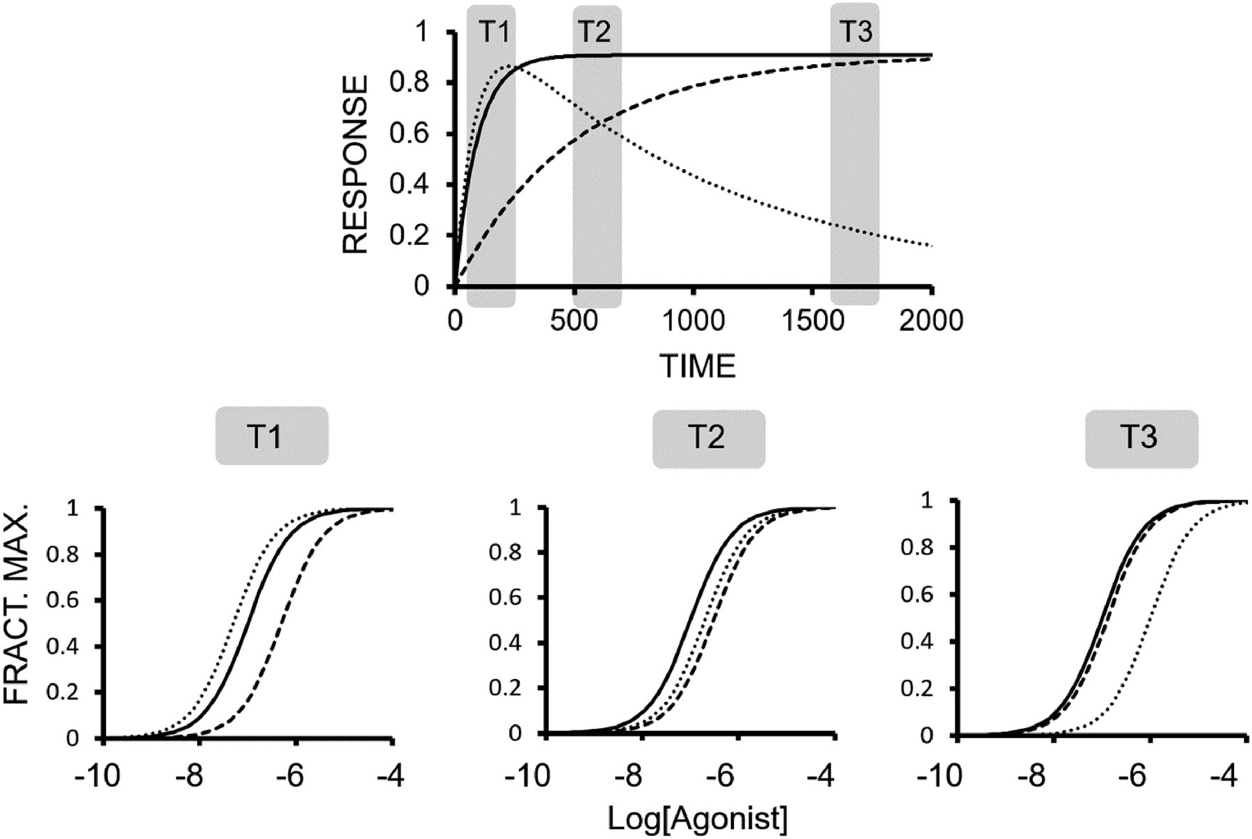 Biased Receptor Signaling in Drug Discovery